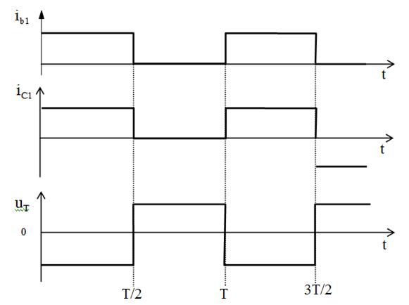 Biểu đồ nghịch lưu tia 1 pha tải R