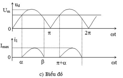 Biểu đồ với dòng điện gián đoạn
