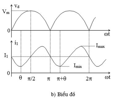 Biểu đồ vơi dòng điện liên tục