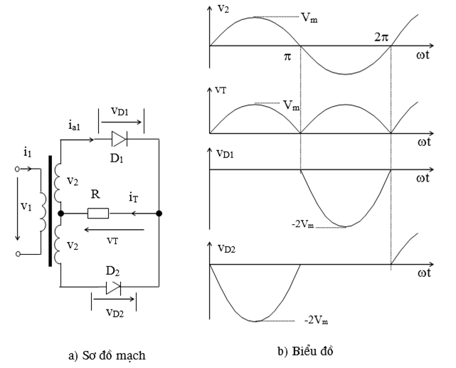 Sơ đồ mạch và biểu đồ chỉnh lưu hình tia một pha cả chu kỳ