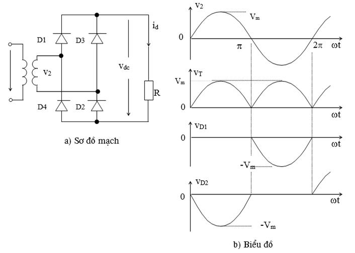 Sơ đồ và biểu đồ mạch chỉnh lưu cầu một pha cả chu kỳ tải R