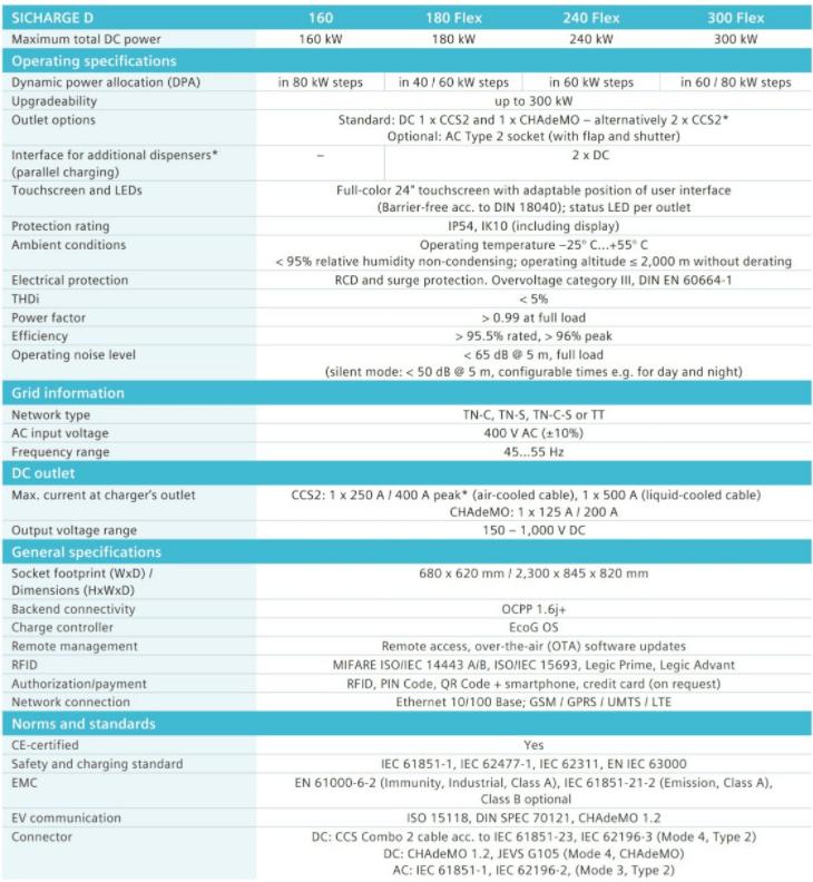 Sicharge D - thông số kỹ thuậtSicharge D - thông số kỹ thuật